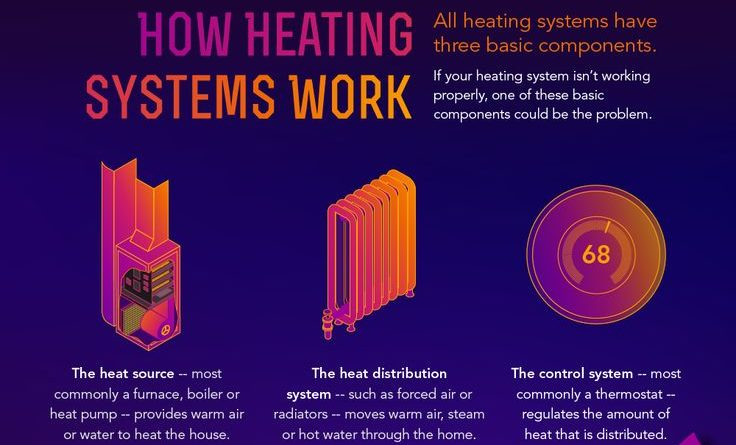 A Comprehensive Guide for Heating Systems - All Star Systems