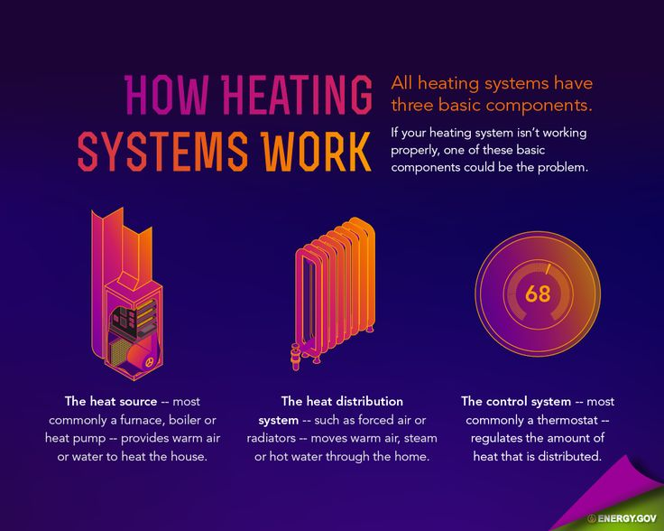 A Comprehensive Guide For Heating Systems All Star Systems